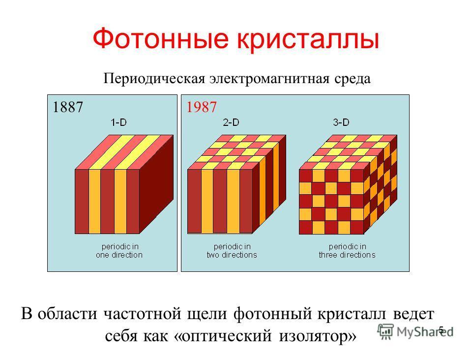 5 18871987 Фотонные кристаллы Периодическая электромагнитная среда В области частотной щели фотонный кристалл ведет себя как «оптический изолятор»