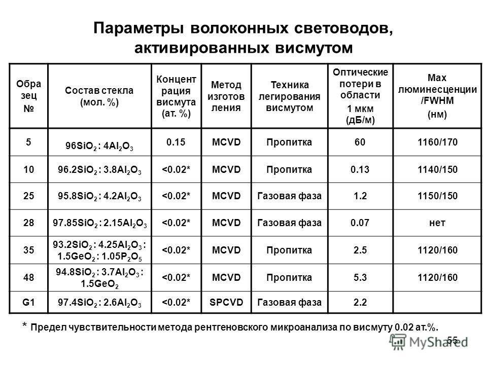55 Параметры волоконных световодов, активированных висмутом Обра зец Состав стекла (мол. %) Концент рация висмута (ат. %) Метод изготов ления Техника легирования висмутом Оптические потери в области 1 мкм (дБ/м) Max люминесценции /FWHM (нм) 5 96SiO 2