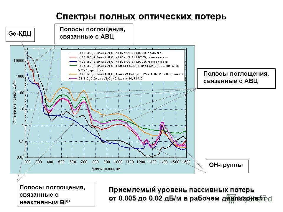57 Спектры полных оптических потерь Полосы поглощения, связанные с АВЦ ОH-группы Полосы поглощения, связанные с неактивным Bi 3+ Приемлемый уровень пассивных потерь от 0.005 до 0.02 дБ/м в рабочем диапазоне Полосы поглощения, связанные с АВЦ Ge-КДЦ