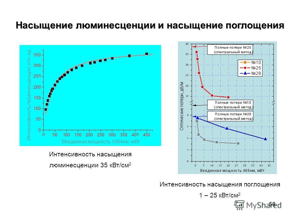 58 Насыщение люминесценции и насыщение поглощения Введенная мощность 1064нм, мВт Интенсивность люминесценции, отн..ед. Интенсивность насыщения люминесценции 35 кВт/см 2 Интенсивность насыщения поглощения 1 – 25 кВт/см 2