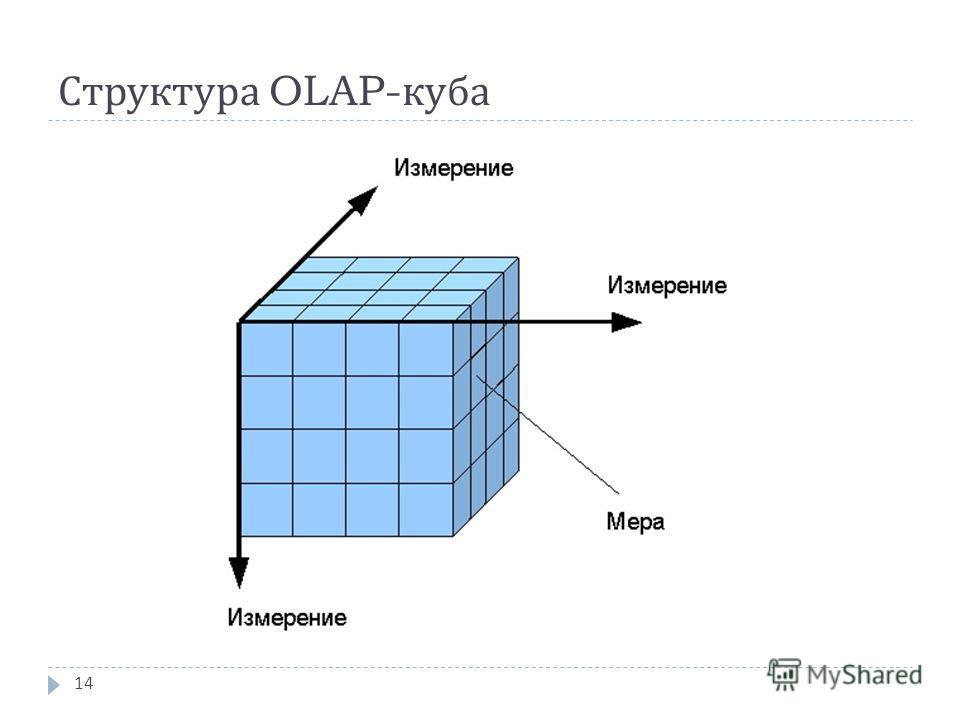 Структура OLAP- куба 14