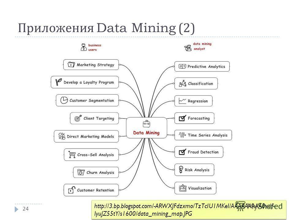 Приложения Data Mining (2) 24 http://3.bp.blogspot.com/-ARWXJFdzxmo/TzTcIU1MKeI/AAAAAAAAA0w/f- IyuJZ55tY/s1600/data_mining_map.JPG
