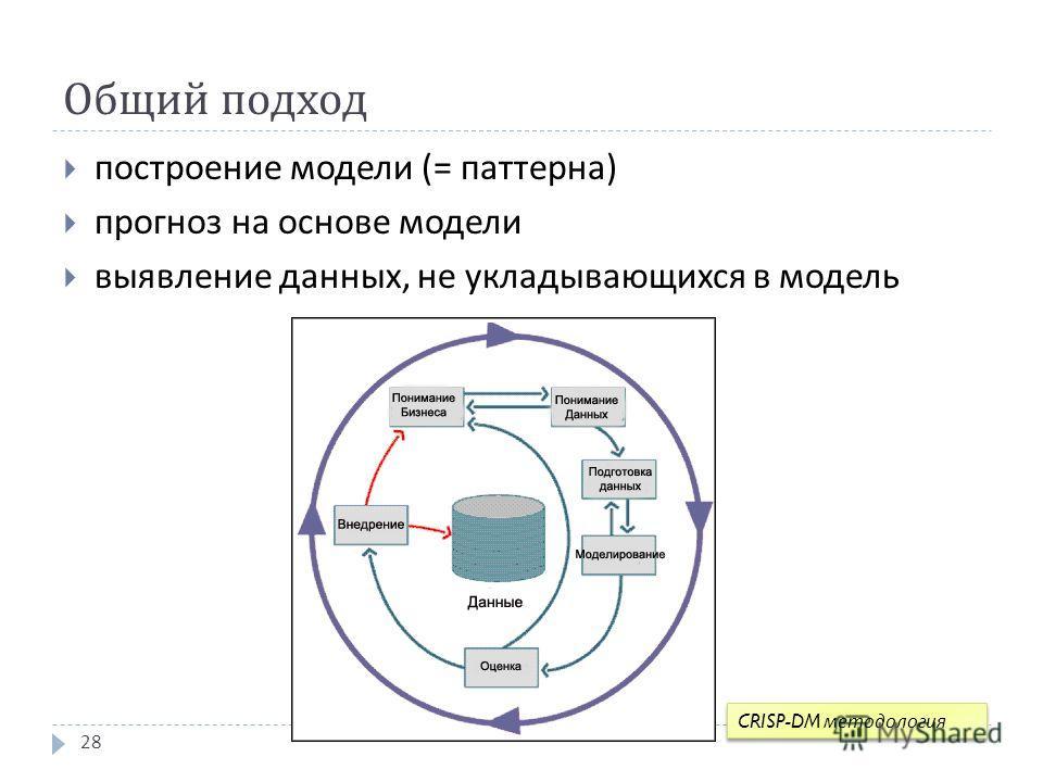 Общий подход построение модели (= паттерна ) прогноз на основе модели выявление данных, не укладывающихся в модель 28 CRISP-DM методология