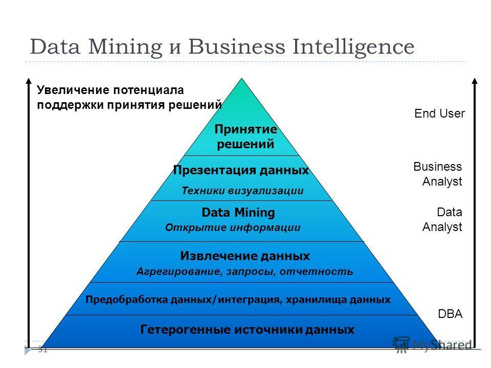 Data Mining и Business Intelligence 31 Увеличение потенциала поддержки принятия решений End User Business Analyst Data Analyst DBA Принятие решений Презентация данных Техники визуализации Data Mining Открытие информации Извлечение данных Агрегировани