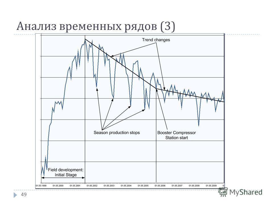 Анализ временных рядов (3) 49