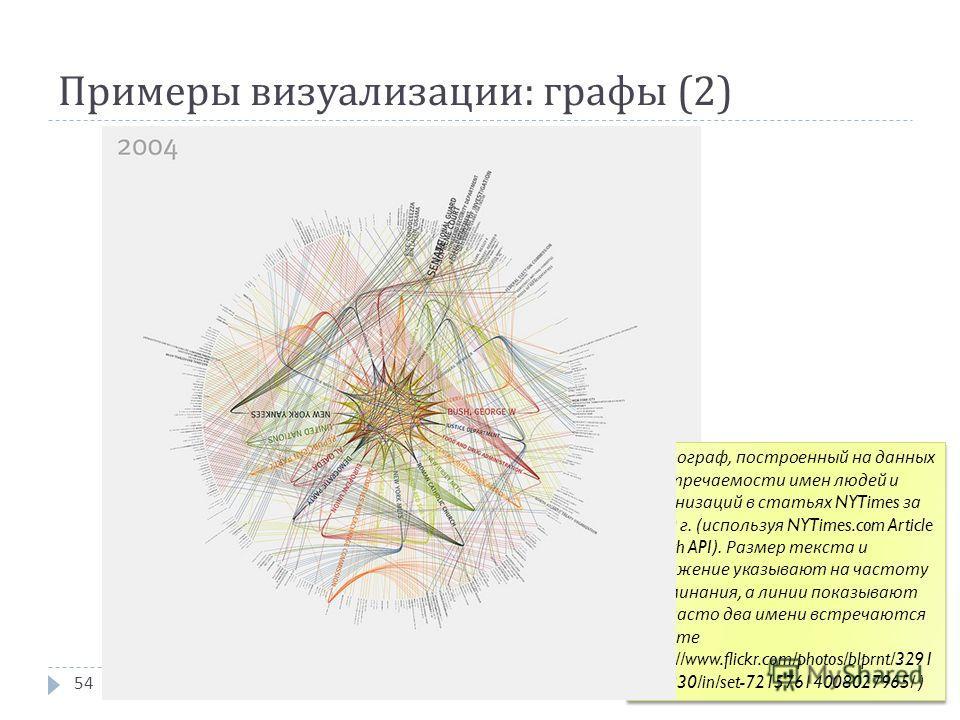 Примеры визуализации : графы (2) 54 Спирограф, построенный на данных о встречаемости имен людей и организаций в статьях NYTimes за 2009 г. ( используя NYTimes.com Article Search API). Размер текста и положение указывают на частоту упоминания, а линии