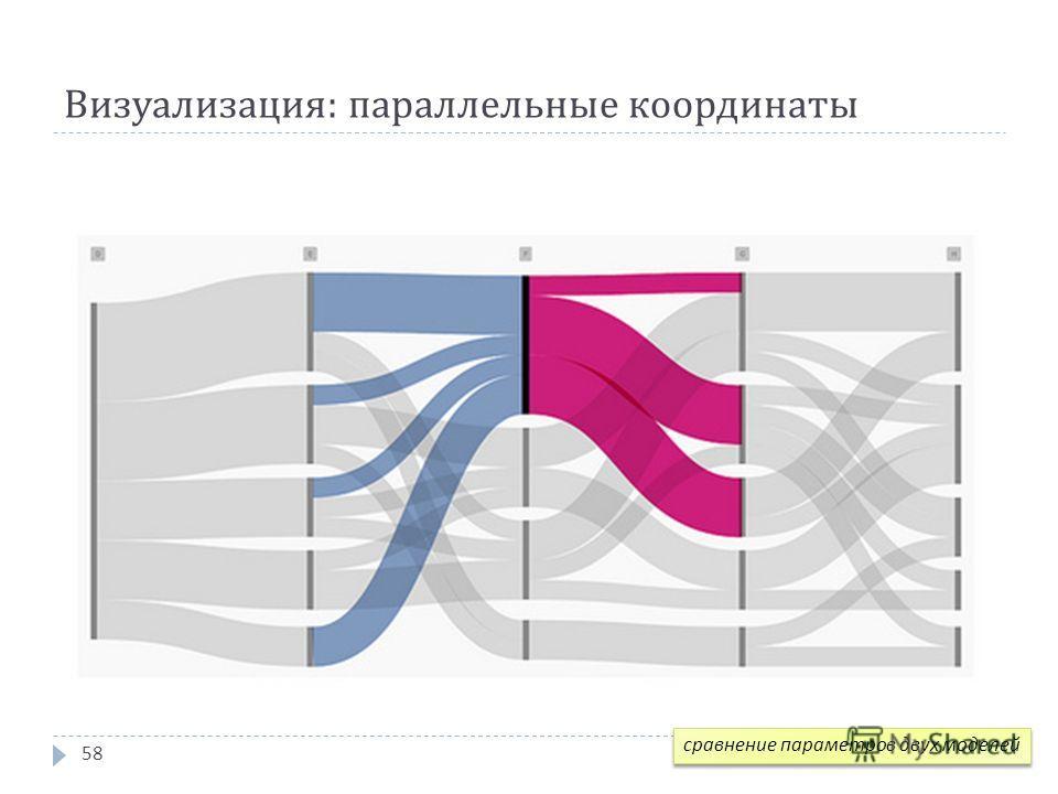 Визуализация : параллельные координаты 58 сравнение параметров двух моделей