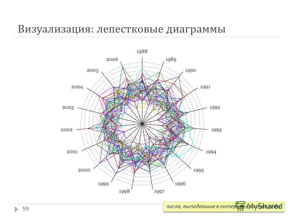 Визуализация : лепестковые диаграммы 59 числа, выпадавшие в лотереях в разные годы