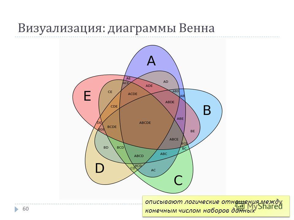 Визуализация : диаграммы Венна 60 описывают логические отношения между конечным числом наборов данных