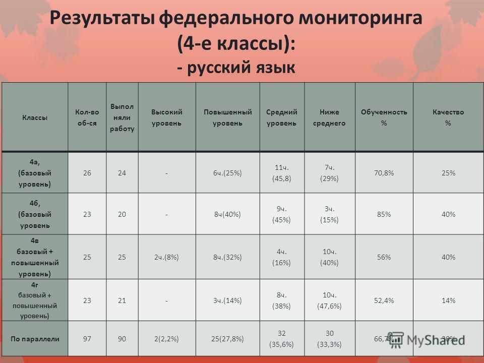 Результаты федерального мониторинга (4-е классы): - русский язык Классы Кол-во об-ся Выпол няли работу Высокий уровень Повышенный уровень Средний уровень Ниже среднего Обученность % Качество % 4а, (базовый уровень) 2624-6ч.(25%) 11ч. (45,8) 7ч. (29%)