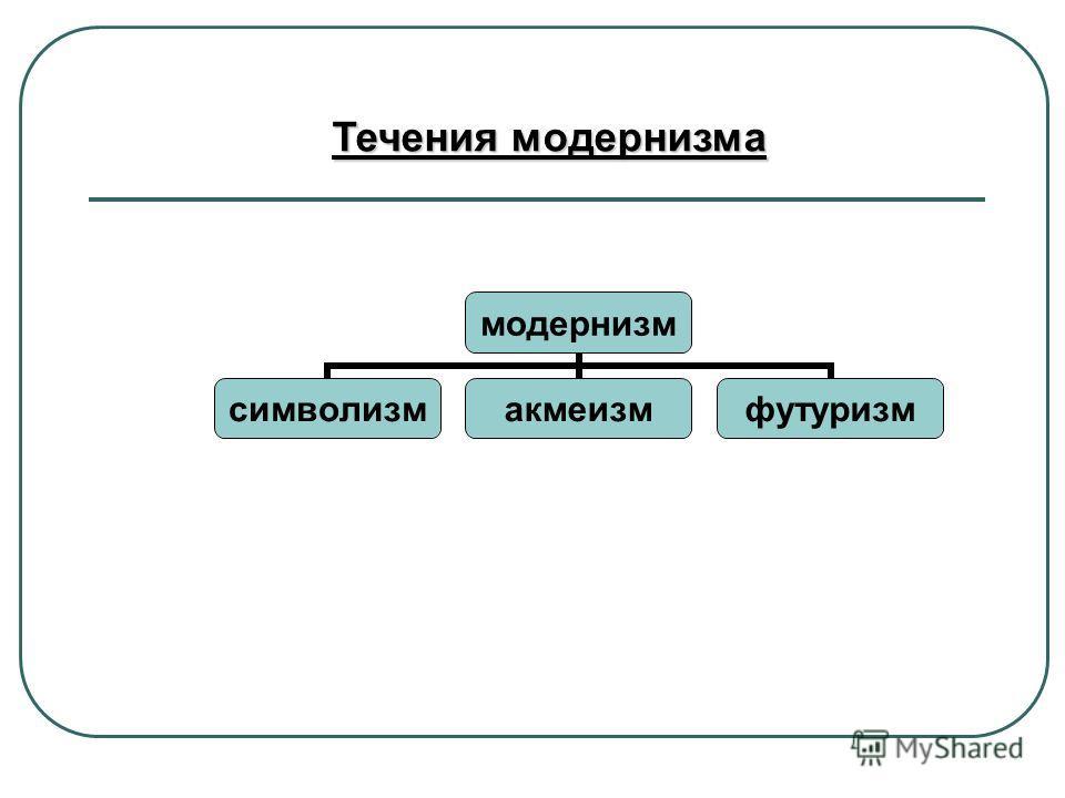 модернизм символизмакмеизмфутуризм Течения модернизма