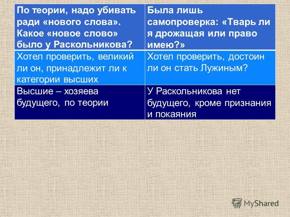 По теории, надо убивать ради «нового слова». Какое «новое слово» было у Раскольникова? Была лишь самопроверка: «Тварь ли я дрожащая или право имею?» Хотел проверить, великий ли он, принадлежит ли к категории высших Хотел проверить, достоин ли он стат