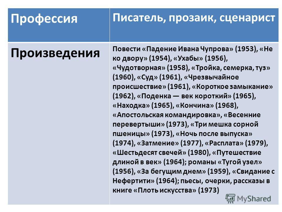 Профессия Писатель, прозаик, сценарист Произведения Повести «Падение Ивана Чупрова» (1953), «Не ко двору» (1954), «Ухабы» (1956), «Чудотворная» (1958), «Тройка, семерка, туз» (1960), «Суд» (1961), «Чрезвычайное происшествие» (1961), «Короткое замыкан