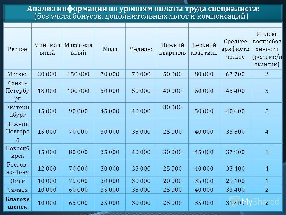 Анализ информации по уровням оплаты труда специалиста : ( без учета бонусов, дополнительных льгот и компенсаций )