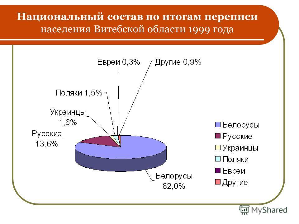 Национальный состав по итогам переписи населения Витебской области 1999 года
