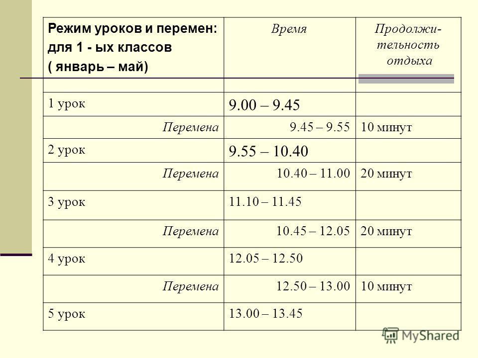 Режим уроков и перемен: для 1 - ых классов ( январь – май) ВремяПродолжи- тельность отдыха 1 урок 9.00 – 9.45 Перемена9.45 – 9.5510 минут 2 урок 9.55 – 10.40 Перемена10.40 – 11.0020 минут 3 урок11.10 – 11.45 Перемена10.45 – 12.0520 минут 4 урок12.05