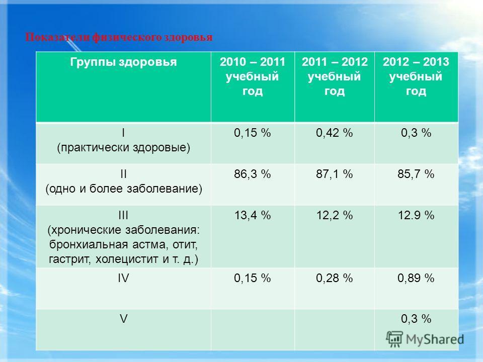 Показатели физического здоровья Группы здоровья2010 – 2011 учебный год 2011 – 2012 учебный год 2012 – 2013 учебный год I (практически здоровые) 0,15 %0,42 %0,3 % II (одно и более заболевание) 86,3 %87,1 %85,7 % III (хронические заболевания: бронхиаль