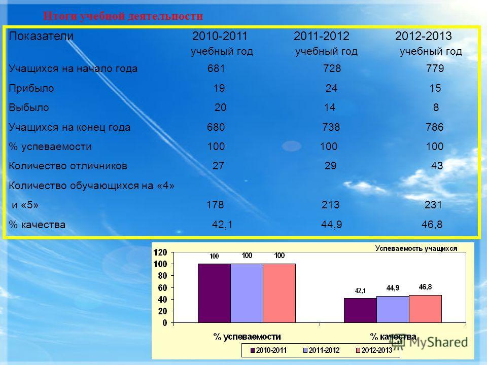 Итоги учебной деятельности Показатели 2010-2011 2011-2012 2012-2013 учебный год учебный год учебный год Учащихся на начало года 681 728 779 Прибыло 19 24 15 Выбыло 20 14 8 Учащихся на конец года 680 738 786 % успеваемости 100 100 100 Количество отлич