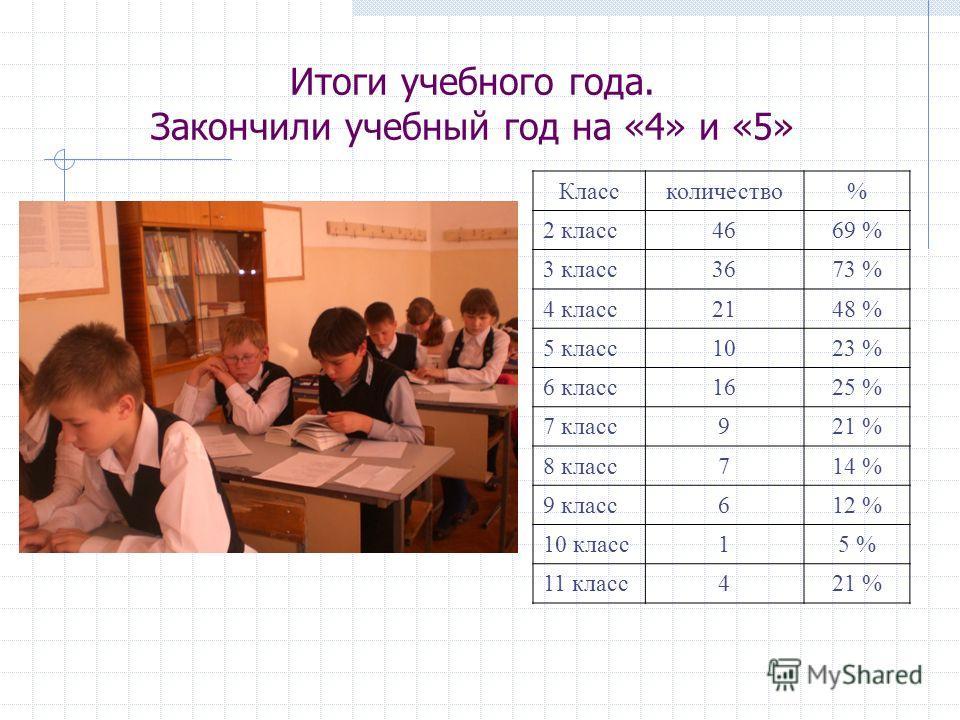 Итоги учебного года. Закончили учебный год на «4» и «5» Классколичество% 2 класс4669 % 3 класс3673 % 4 класс2148 % 5 класс1023 % 6 класс1625 % 7 класс921 % 8 класс714 % 9 класс612 % 10 класс15 % 11 класс421 %