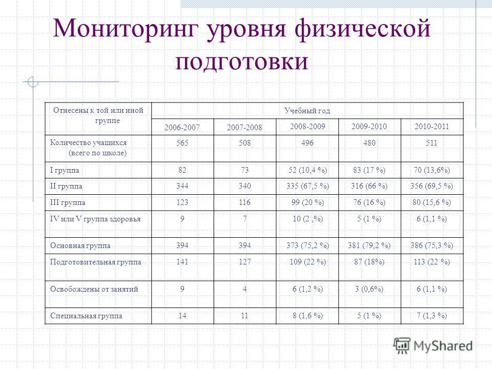 Мониторинг уровня физической подготовки Отнесены к той или иной группе Учебный год 2006-20072007-2008 2008-20092009-20102010-2011 Количество учащихся (всего по школе) 565508496480511 I группа827352 (10,4 %)83 (17 %)70 (13,6%) II группа344340335 (67,5