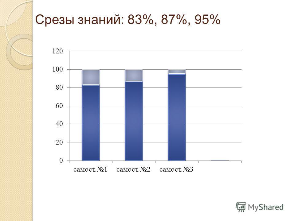 Срезы знаний: 83%, 87%, 95%