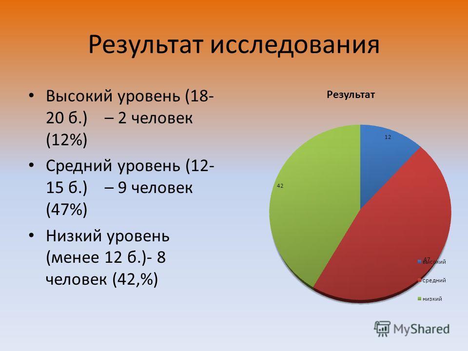 Результат исследования Высокий уровень (18- 20 б.) – 2 человек (12%) Средний уровень (12- 15 б.) – 9 человек (47%) Низкий уровень (менее 12 б.)- 8 человек (42,%)