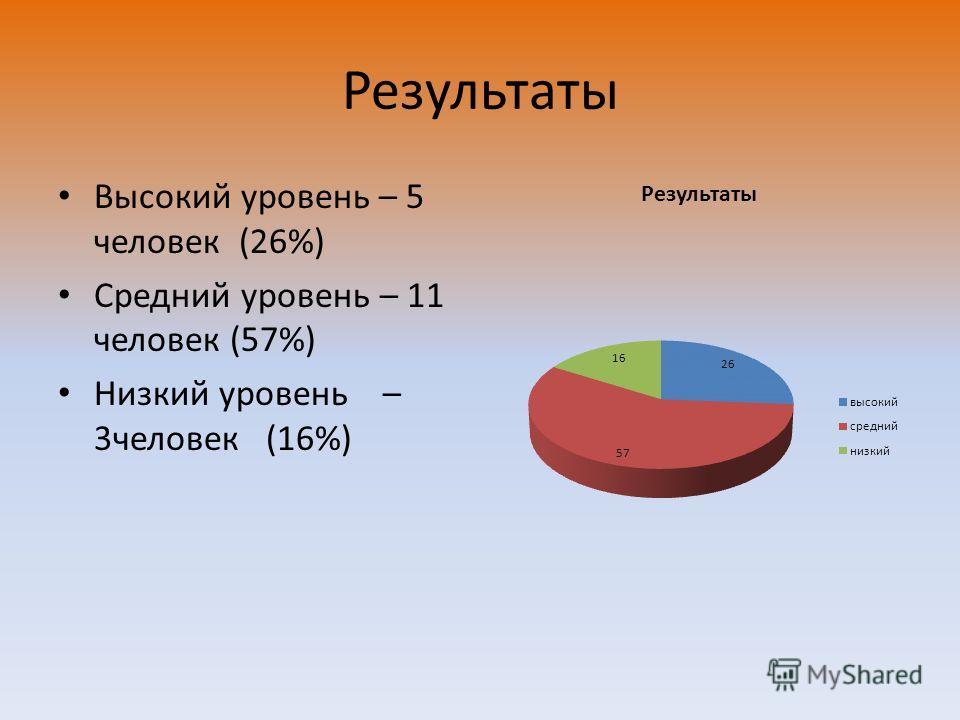 Результаты Высокий уровень – 5 человек (26%) Средний уровень – 11 человек (57%) Низкий уровень – 3человек (16%)