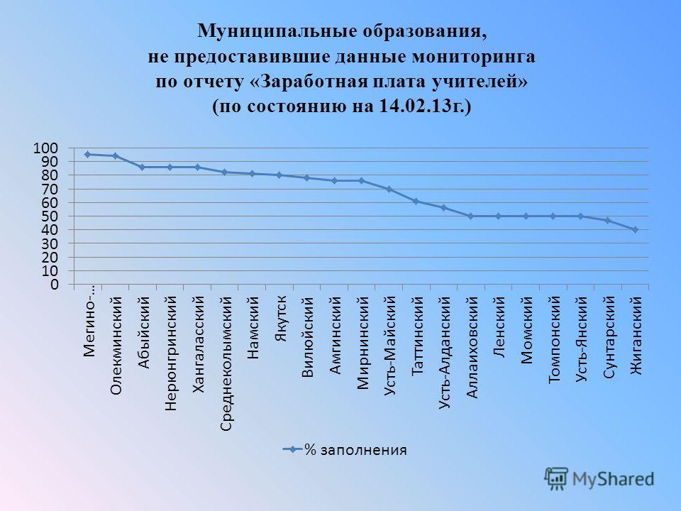Муниципальные образования, не предоставившие данные мониторинга по отчету «Заработная плата учителей» (по состоянию на 14.02.13г.)