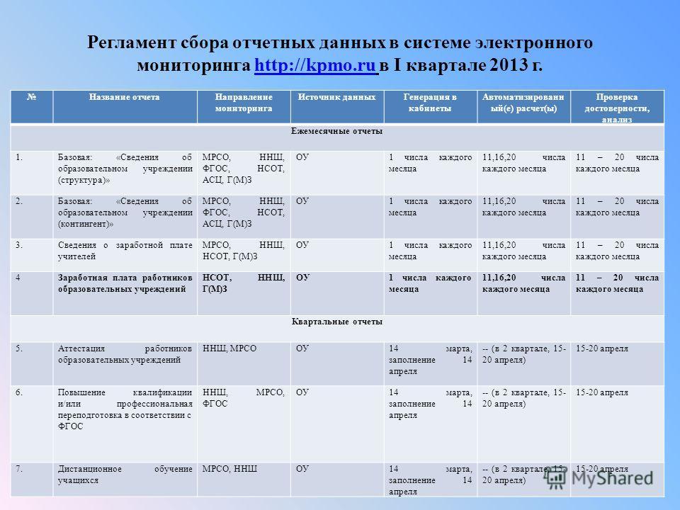 Регламент сбора отчетных данных в системе электронного мониторинга http://kpmo.ru в I квартале 2013 г.http://kpmo.ru Название отчетаНаправление мониторинга Источник данныхГенерация в кабинеты Автоматизированн ый(е) расчет(ы) Проверка достоверности, а