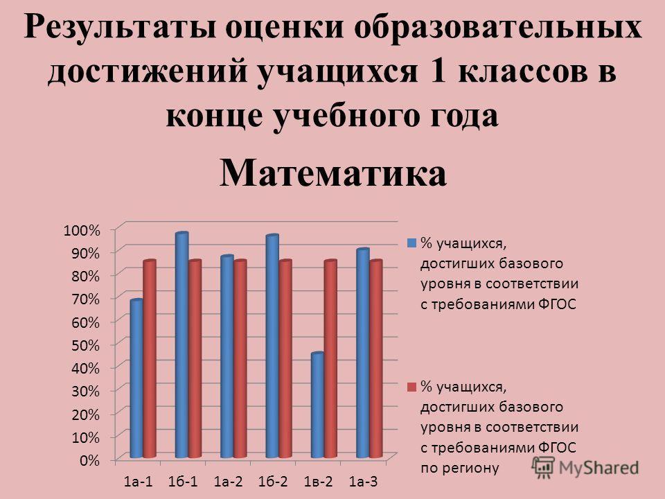 Математика Результаты оценки образовательных достижений учащихся 1 классов в конце учебного года