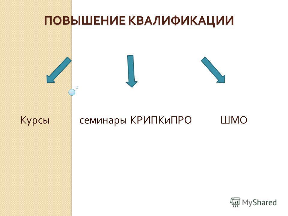 ПОВЫШЕНИЕ КВАЛИФИКАЦИИ Курсы семинары КРИПКиПРО ШМО