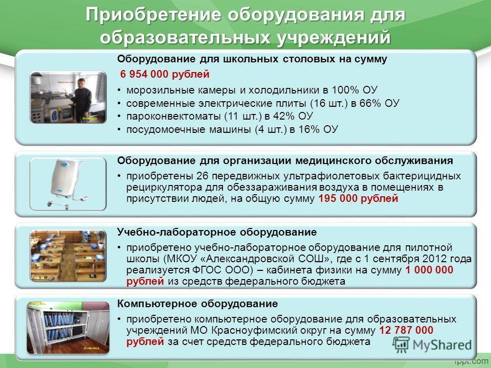 Оборудование для школьных столовых на сумму 6 954 000 рублей морозильные камеры и холодильники в 100% ОУ современные электрические плиты (16 шт.) в 66% ОУ пароконвектоматы (11 шт.) в 42% ОУ посудомоечные машины (4 шт.) в 16% ОУ Оборудование для орган