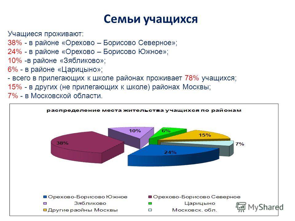 Семьи учащихся Учащиеся проживают: 38% - в районе «Орехово – Борисово Северное»; 24% - в районе «Орехово – Борисово Южное»; 10% -в районе «Зябликово»; 6% - в районе «Царицыно»; - всего в прилегающих к школе районах проживает 78% учащихся; 15% - в дру