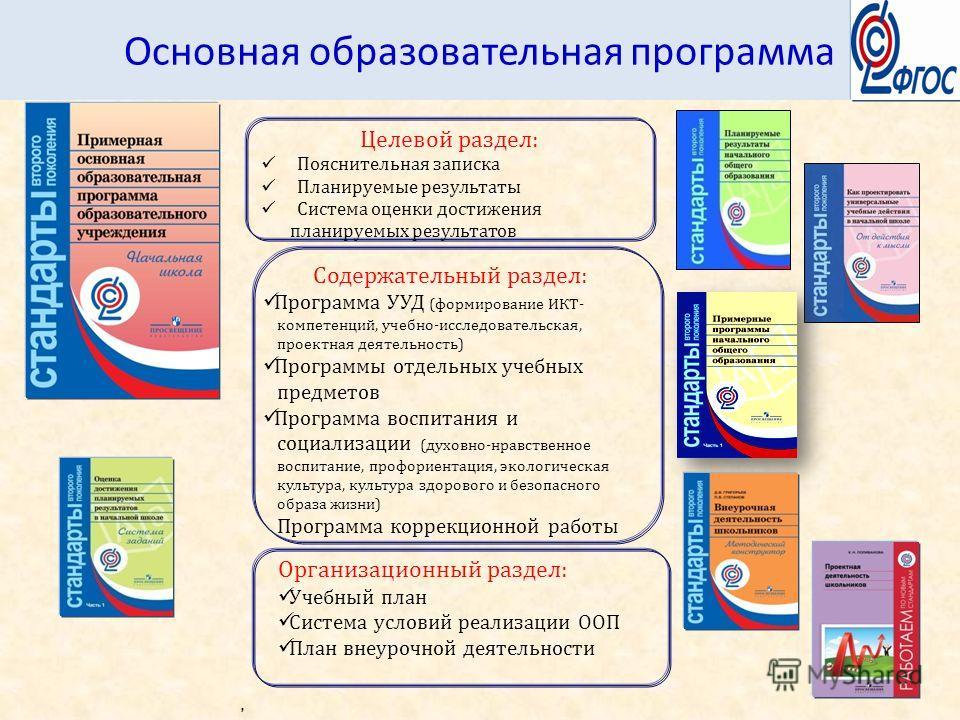 Целевой раздел: Пояснительная записка Планируемые результаты Система оценки достижения планируемых результатов Содержательный раздел: Программа УУД (формирование ИКТ- компетенций, учебно-исследовательская, проектная деятельность) Программы отдельных