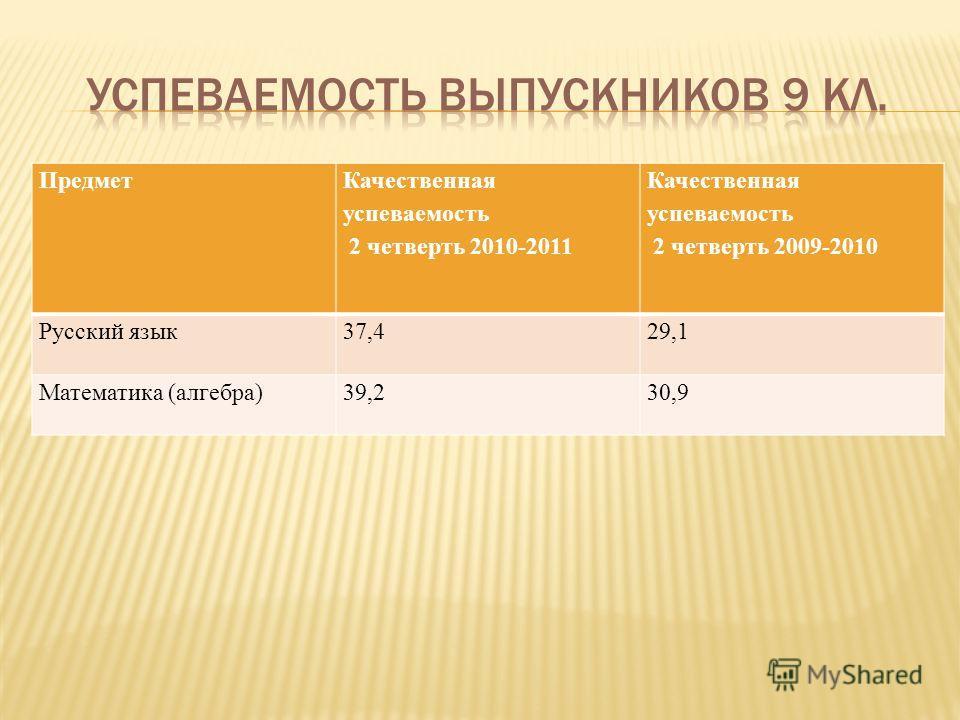 Предмет Качественная успеваемость 2 четверть 2010-2011 Качественная успеваемость 2 четверть 2009-2010 Русский язык37,429,1 Математика (алгебра)39,230,9