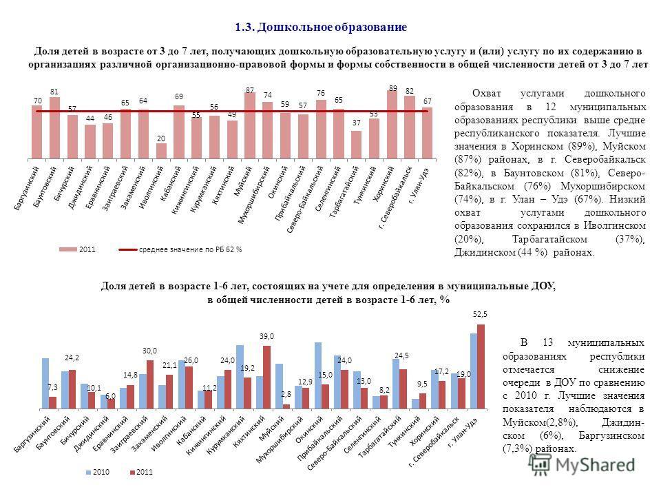 1.3. Дошкольное образование В 13 муниципальных образованиях республики отмечается снижение очереди в ДОУ по сравнению с 2010 г. Лучшие значения показателя наблюдаются в Муйском(2,8%), Джидин- ском (6%), Баргузинском (7,3%) районах. Доля детей в возра