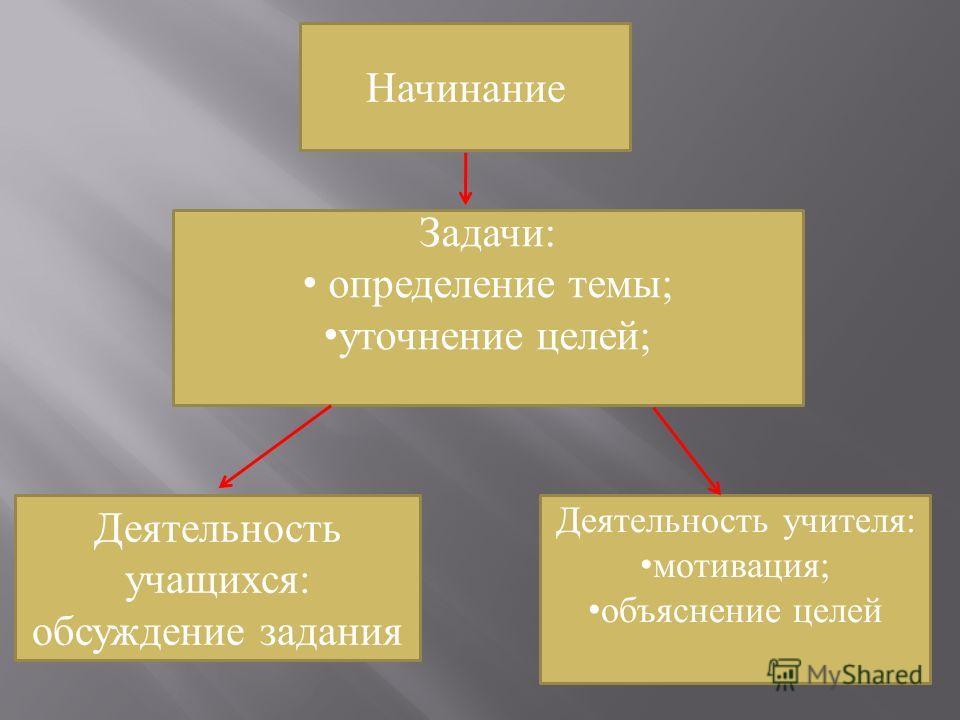 Начинание Деятельность учащихся: обсуждение задания Задачи: определение темы; уточнение целей; Деятельность учителя: мотивация; объяснение целей