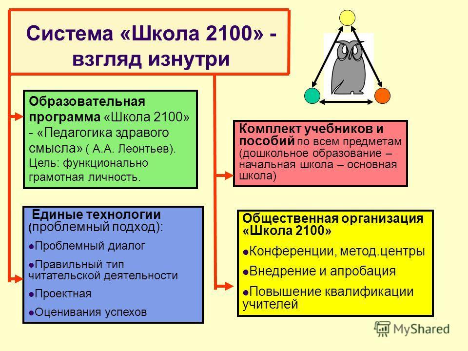 Система «Школа 2100» - взгляд изнутри Образовательная программа «Школа 2100» - «Педагогика здравого смысла» ( А.А. Леонтьев). Цель: функционально грамотная личность. Единые технологии ( проблемный подход): Проблемный диалог Правильный тип читательско