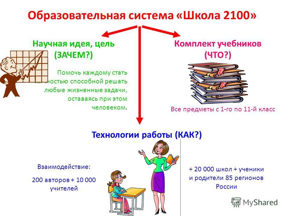 Образовательная система «Школа 2100» Научная идея, цель (ЗАЧЕМ?) Помочь каждому стать личностью способной решать любые жизненные задачи, оставаясь при этом человеком. Комплект учебников (ЧТО?) Технологии работы (КАК?) Все предметы с 1-го по 11-й клас