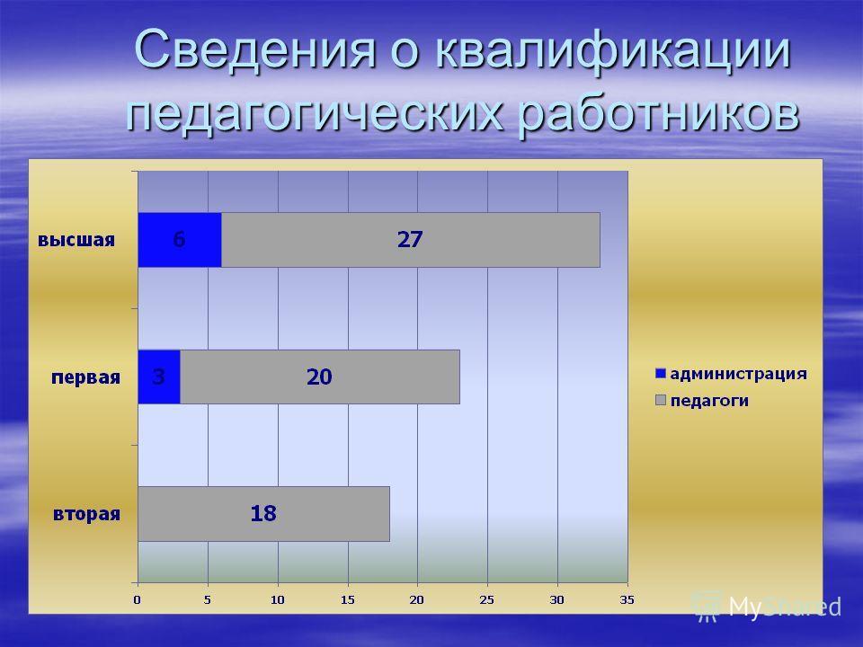 Сведения о квалификации педагогических работников