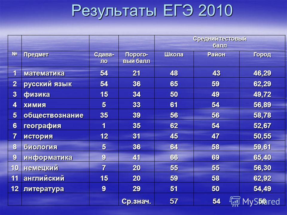 Результаты ЕГЭ 2010 Средний тестовый балл Предмет Сдава- ло Порого- вый балл ШколаРайонГород 1математика5421484346,29 2 русский язык 54366559 62,29 3физика15345049 49,72 4химия5336154 56,89 5обществознание35395656 58,78 6география1356254 52,67 7истор