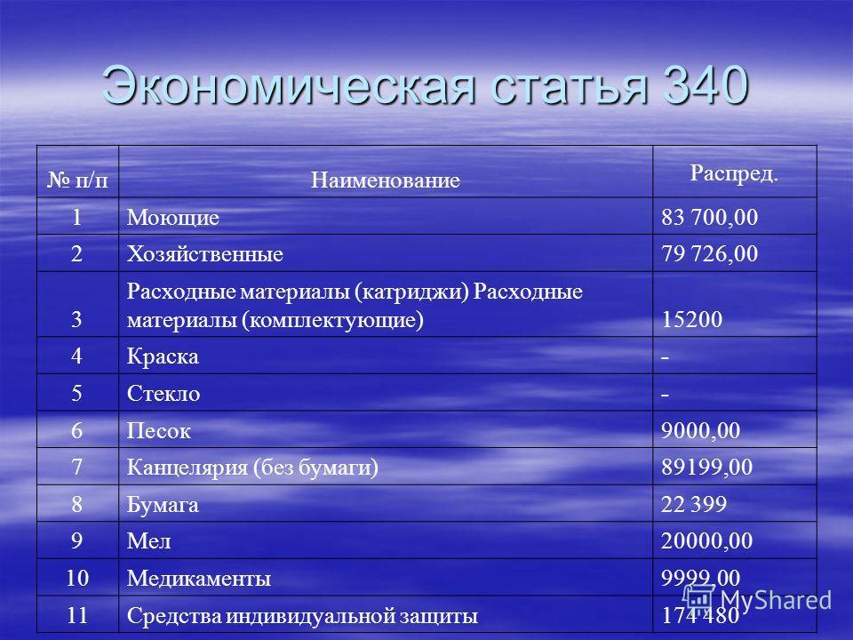 Экономическая статья 340 п/пНаименование Распред. 1Моющие83 700,00 2Хозяйственные79 726,00 3 Расходные материалы (катриджи) Расходные материалы (комплектующие)15200 4Краска- 5Стекло- 6Песок9000,00 7Канцелярия (без бумаги)89199,00 8Бумага22 399 9Мел20