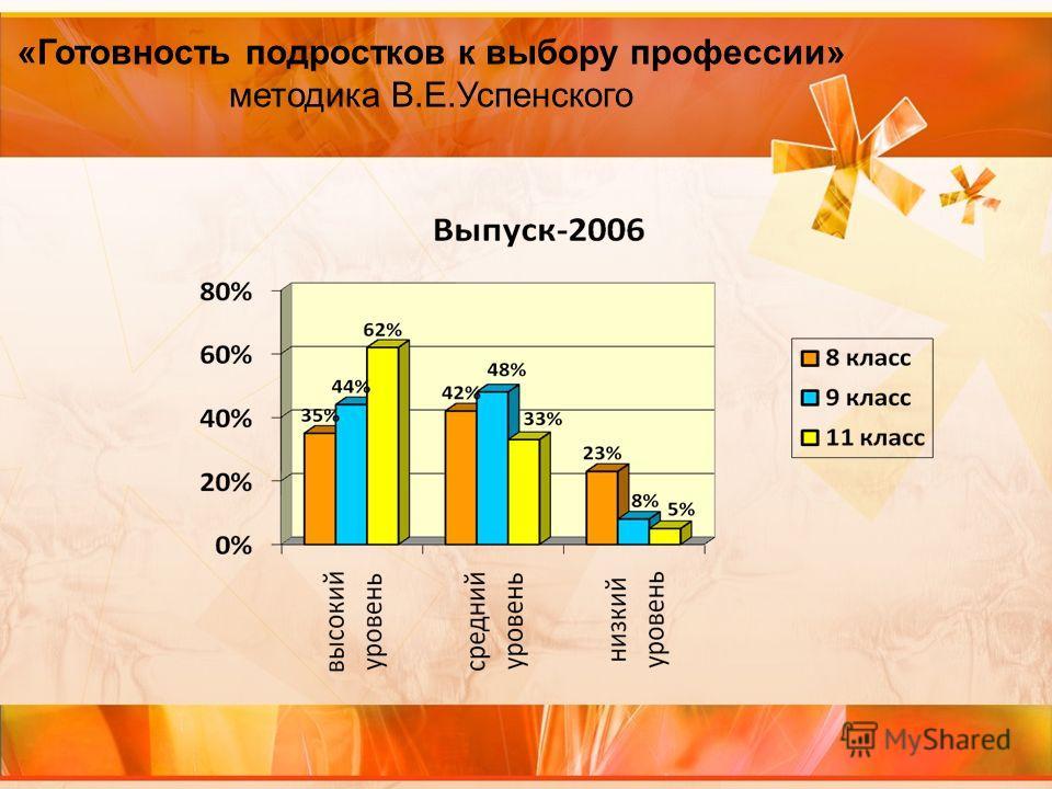 «Готовность подростков к выбору профессии» методика В.Е.Успенского
