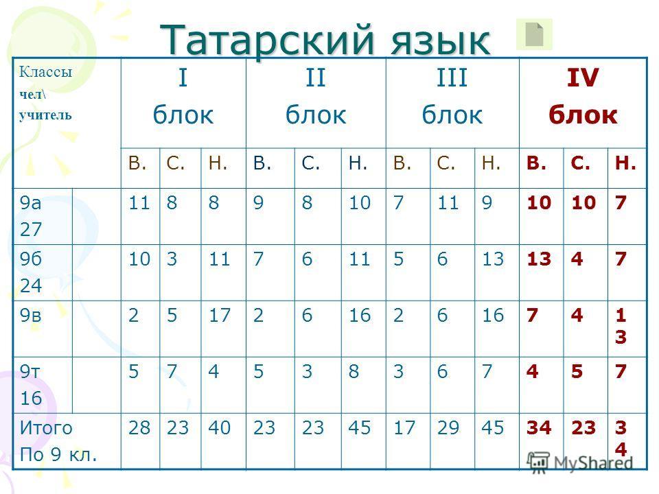 Татарский язык Классы чел\ учитель I блок II блок III блок IV блок В.С.Н.В.С.Н.В.С.Н.В.С.Н. 9а 27 11889810711910 7 9б 24 1031176 5613 47 9в2517261626 741313 9т 16 574538367457 Итого По 9 кл. 28234023 4517294534233434