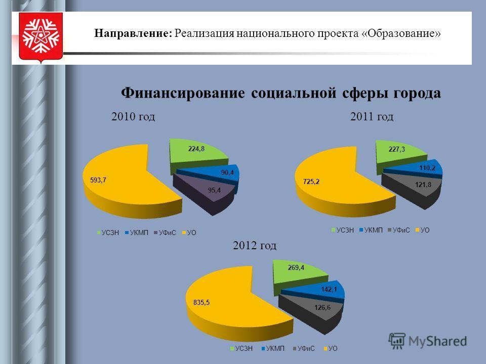 Финансирование социальной сферы города 2010 год2011 год 2012 год Направление: Реализация национального проекта «Образование»