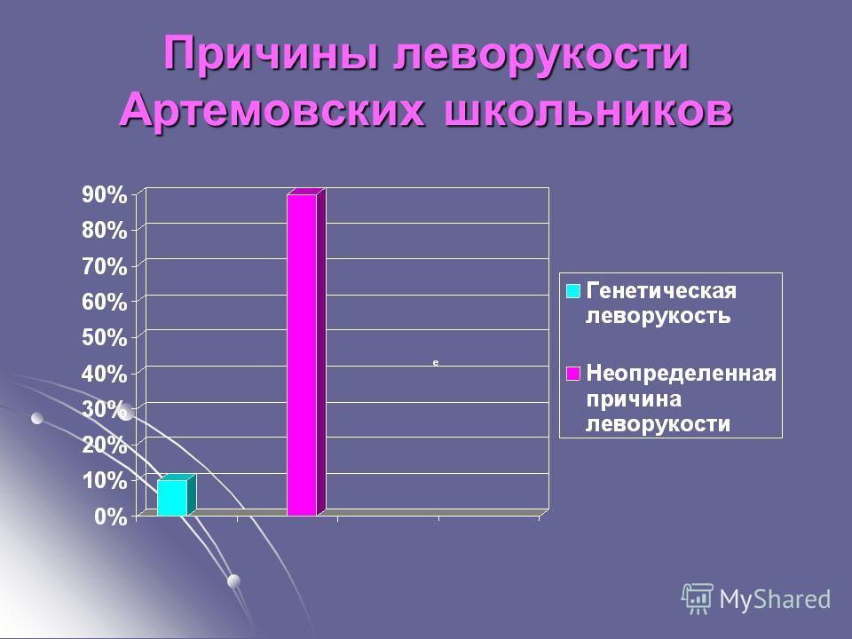 Причины леворукости Артемовских школьников