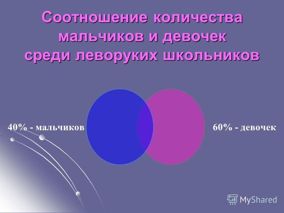 Соотношение количества мальчиков и девочек среди леворуких школьников 40% - мальчиков 60% - девочек