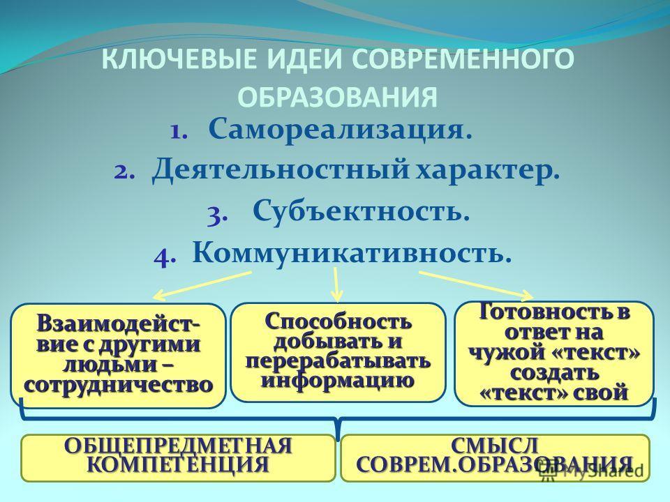 4. Коммуникативность. Взаимодейст- вие с другими людьми – сотрудничество СМЫСЛ СОВРЕМ.ОБРАЗОВАНИЯ ОБЩЕПРЕДМЕТНАЯ КОМПЕТЕНЦИЯ Способность добывать и перерабатывать информацию Готовность в ответ на чужой «текст» создать «текст» свой КЛЮЧЕВЫЕ ИДЕИ СОВРЕ