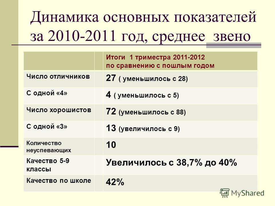Динамика основных показателей за 2010-2011 год, среднее звено Итоги 1 триместра 2011-2012 по сравнению с пошлым годом Число отличников 27 ( уменьшилось с 28) С одной «4» 4 ( уменьшилось с 5) Число хорошистов 72 (уменьшилось с 88) С одной «3» 13 (увел