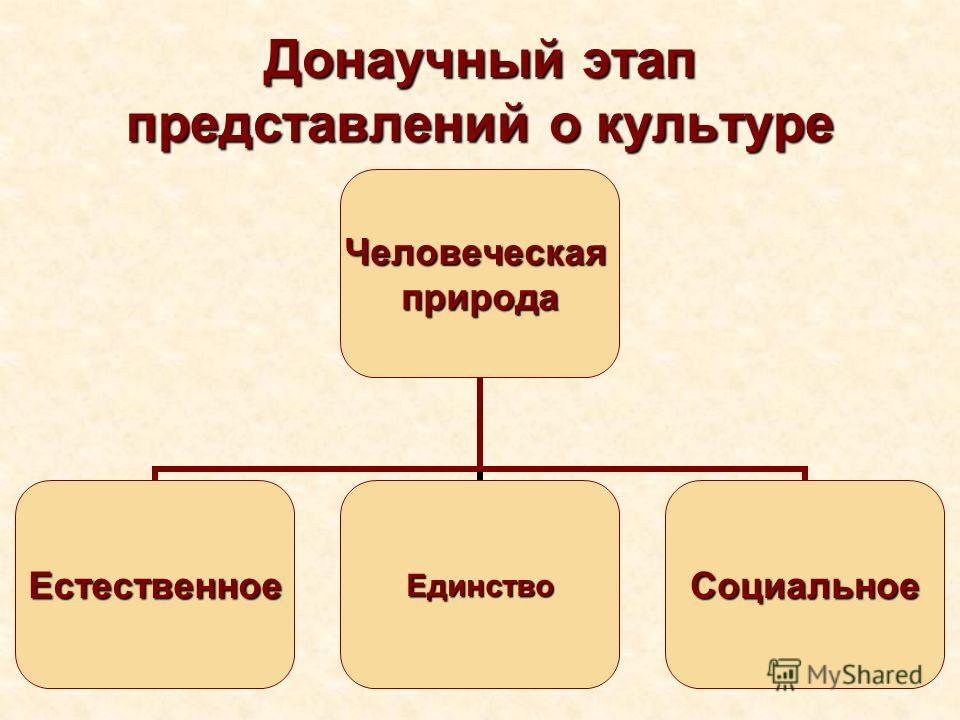 Донаучный этап представлений о культуре Человеческаяприрода ЕстественноеЕдинствоСоциальное